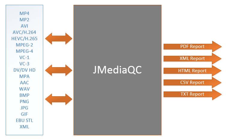 Basic representation of JMediaQC's functions. JMediaQC performs automated validation of MP4, MP2, AVI, AVC/H.264, HEVC/H.265, MPEG-2, MPEG-4, VC-1, VC-3, DV, DV HD, MPA, AAC, WAV, BMP, PNG, JPG, GIF, EBU STL AND XML files and more. The validation reports can be PDF, XML, HTML, CSV and TXT.