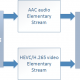 HEVC 4K Multiplex Automation for Pre-encoded MP4 files with our Media Muxer solution