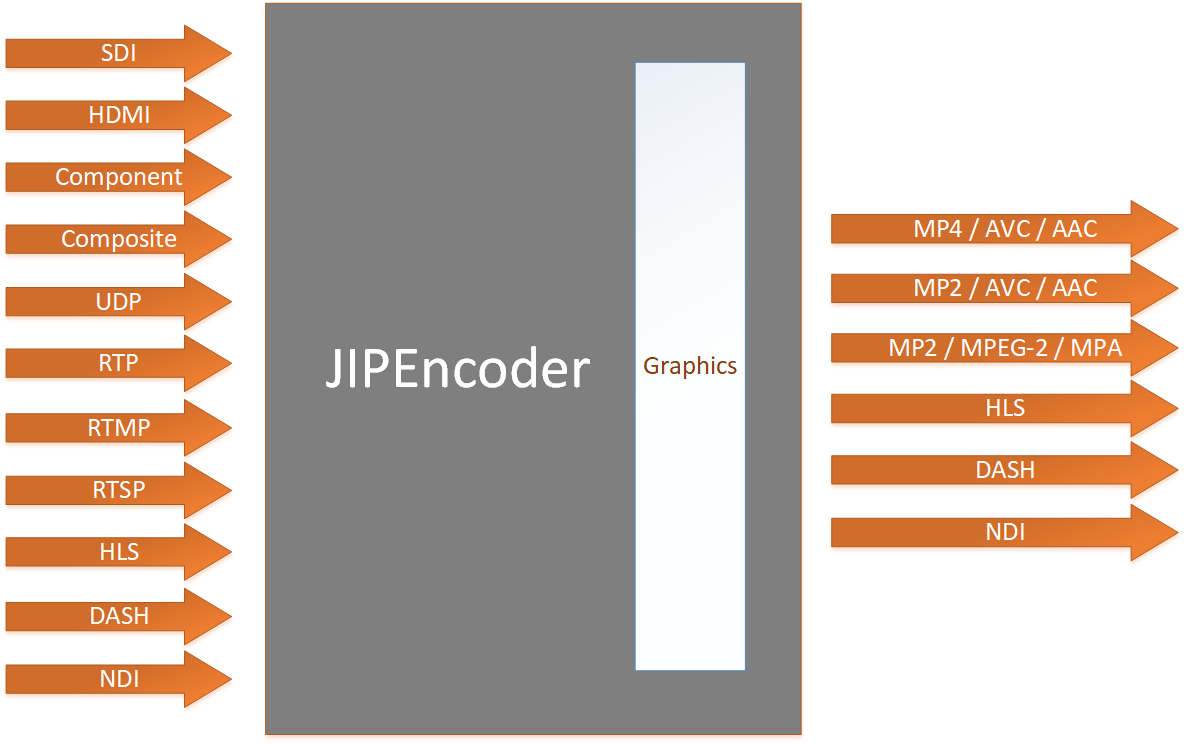 Basic representation of JIPEncoder's input/output. The input can be SDI, HDMI, Component, Composite, UDP, RTP, HLS, MPEG-DASH and NDI. The output can be UDP, RTP, HLS, MPEG-DASH and NDI. The solution has Graphics overlay integrated.