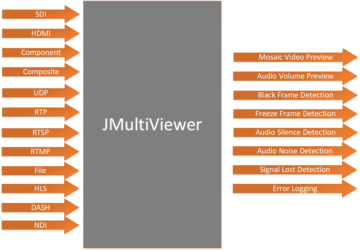 Basic representation of JMultiViewer''s function. JMultiViewer accepts SDI, HDMI, Component, Composite, UDP, RTP, HLS, MPEG-DASH, RTSP, RTMP, file and NDI. The features are: Mosaic video preview, audio volume preview, black frame detection, freeze frame detection, audio silence detection, audio noise detection, signal lost detection, error logging. The solution also offers automatic e-mail notifications for the detected errors.