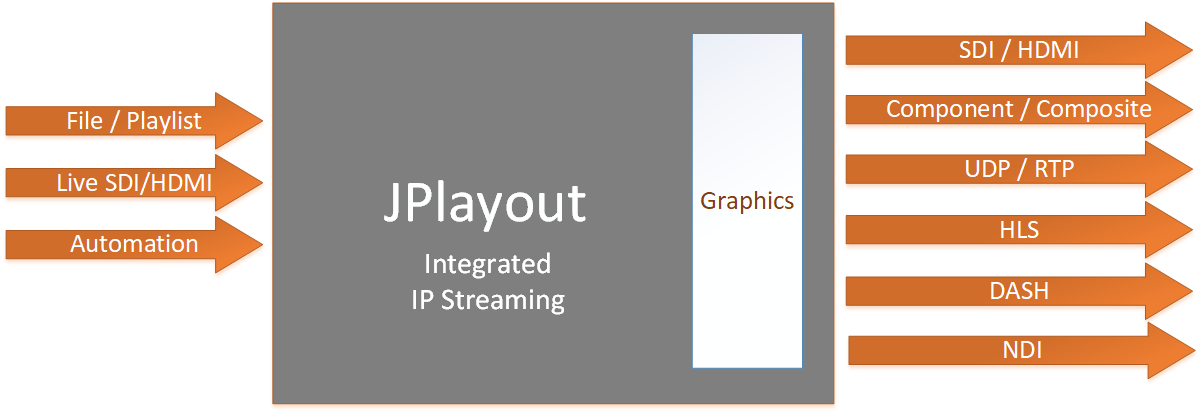 Basic representation of JPlayout''s input/output. JPlayout accepts files, ready playlists, live SDI/HDMI. It has automation through JPlaylist. The playout solution also has integrated IP Streaming and Graphics overlay. The output streams can be SDI, HDMI, Component, Composite, UDP, RTP, HLS, MPEG-DASH and NDI.